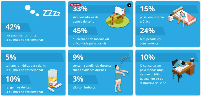 O EPISONO é um projeto de pesquisa importante, realizado a cada década para verificar a qualidade do sono e a influência dos distúrbios de sono na saúde de uma amostra representativa da população da cidade de São Paulo. Fornece dados importantes sobre o tema para a evolução científica, bem como para melhorar a qualidade de vida das pessoas.